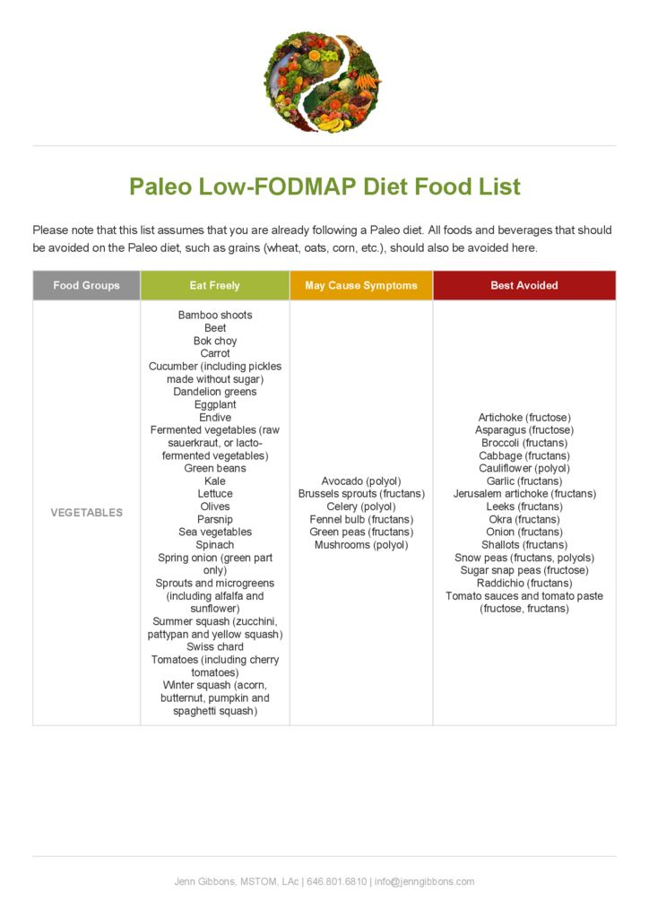 Paleo Diet and Food List